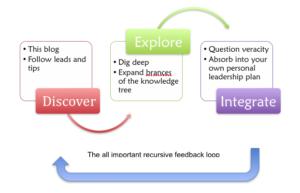 recursive feedback loop